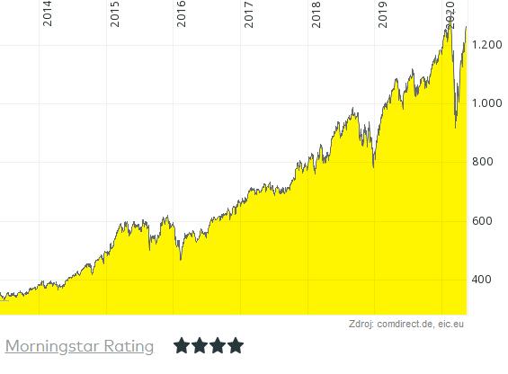 graf-podielovy-fond-bnp-disruptive-technology