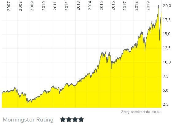 graf-podielovy-fond-frankli-US-opportunities