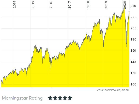 graf-podielovy-fond-bnp-equity-world-consumer