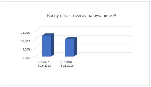 rocny-narast-uverov-po-zmenach-v-hypotekach-od-jula-2018