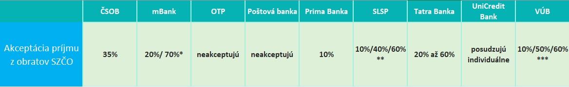 hypoteka-pre-zivnostnikov-obraty