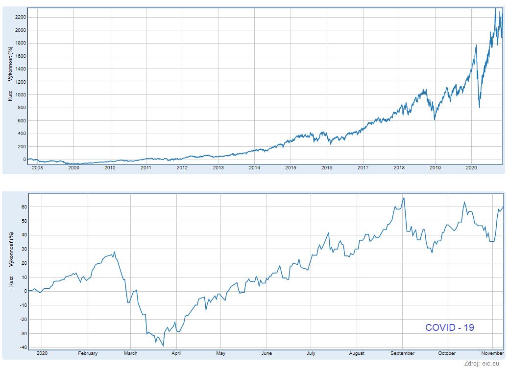 graf-indexovy-fond-Lyxor-Nasdaq-100-Daily-2x