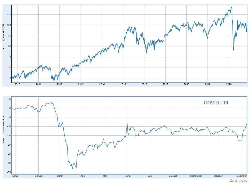 graf-indexovy-fond-iShares-MSCI-Europe