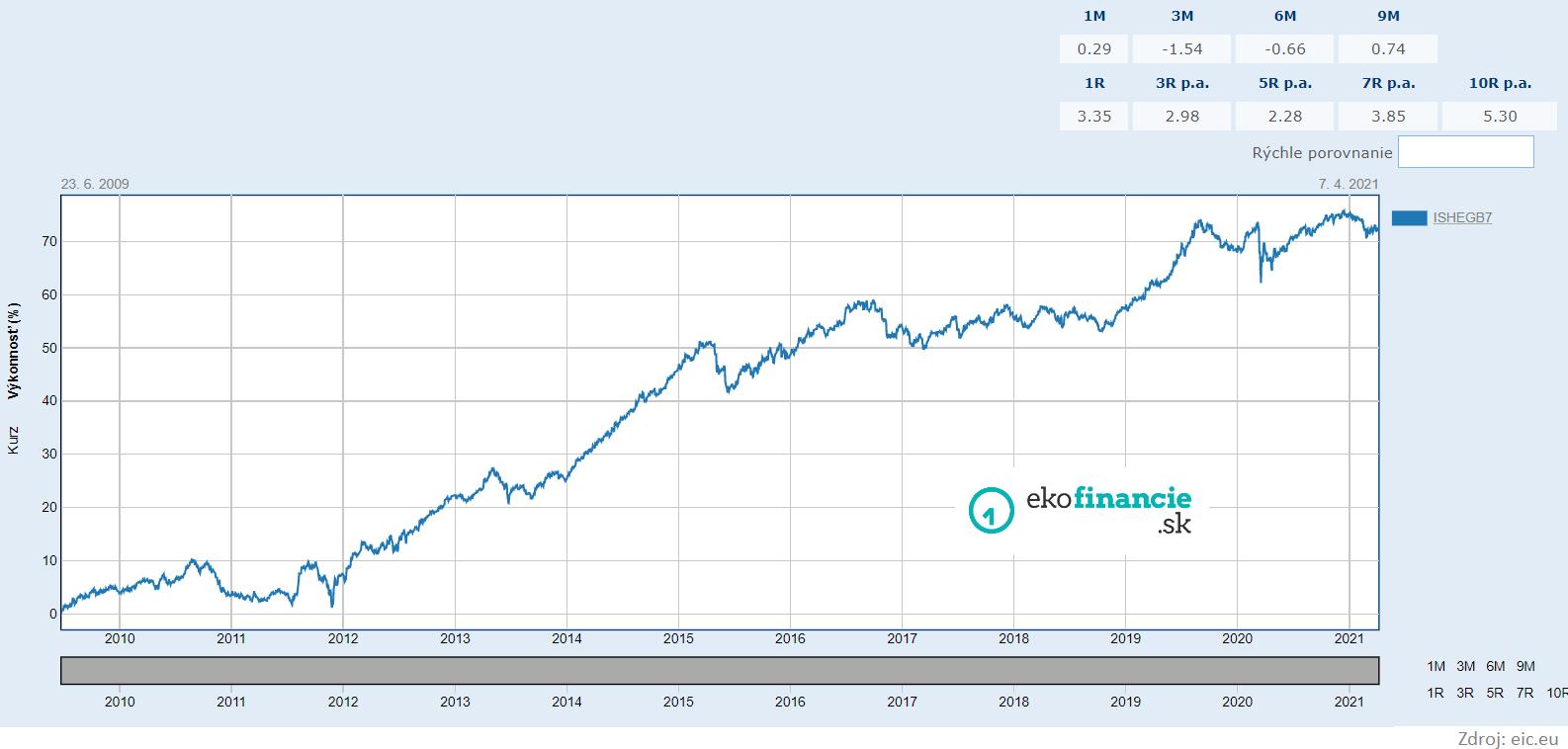 iShares Euro Government Bond 7 10yr 1